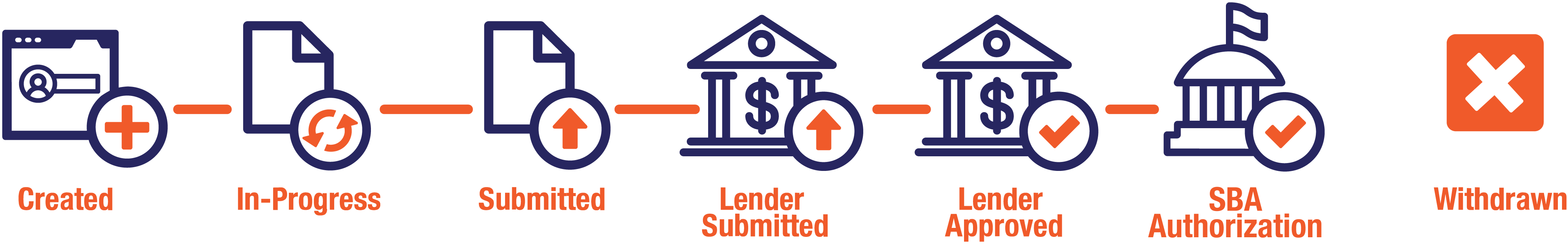 Created -> In-Progress -> Submitted -> Lender Submitted -> Lender Approved -> SBA Authorization, Withdrawn
