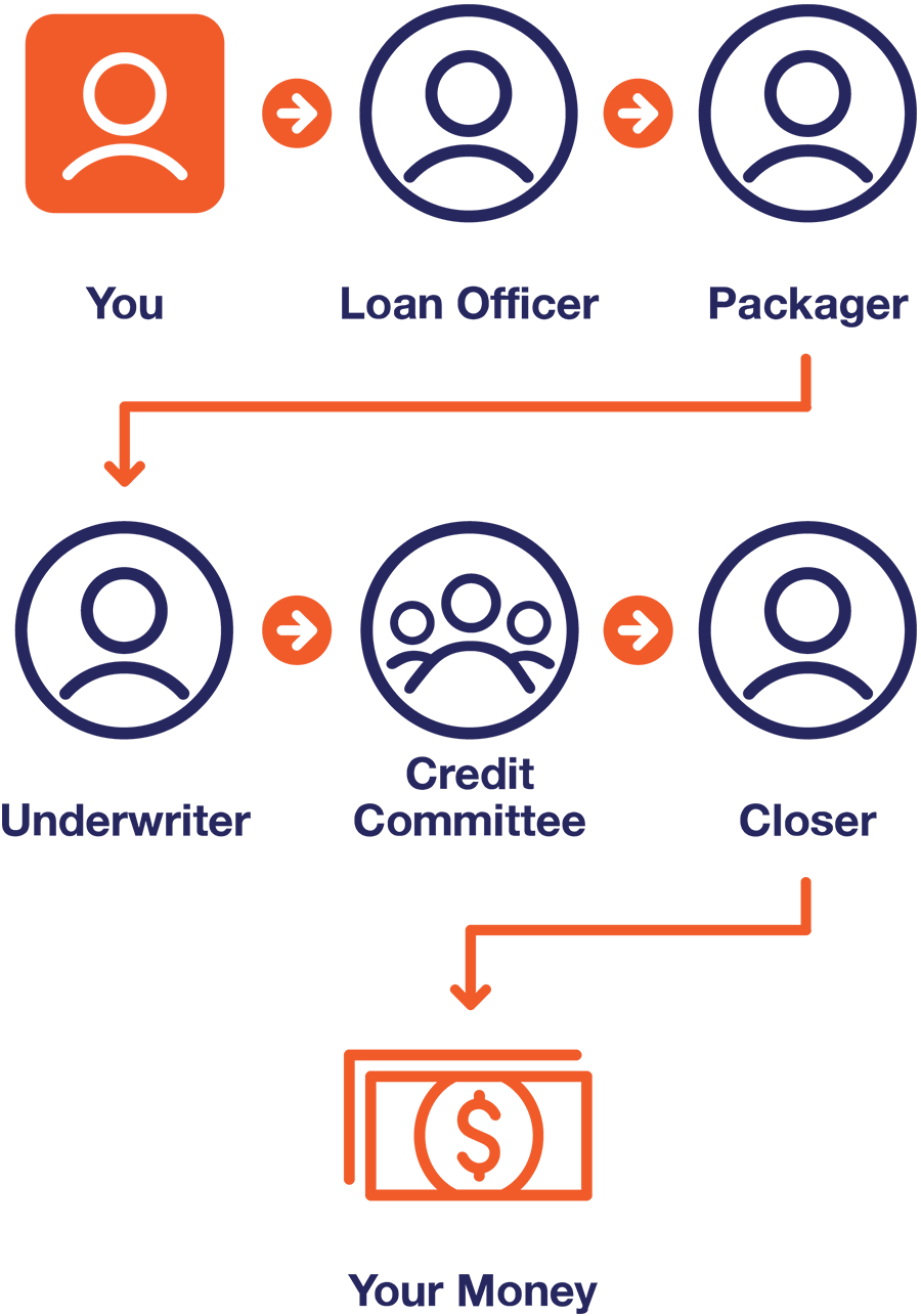 You -> Loan Officer -> Packager -> Underwriter -> Credit Committee -> Closer -> Your Money