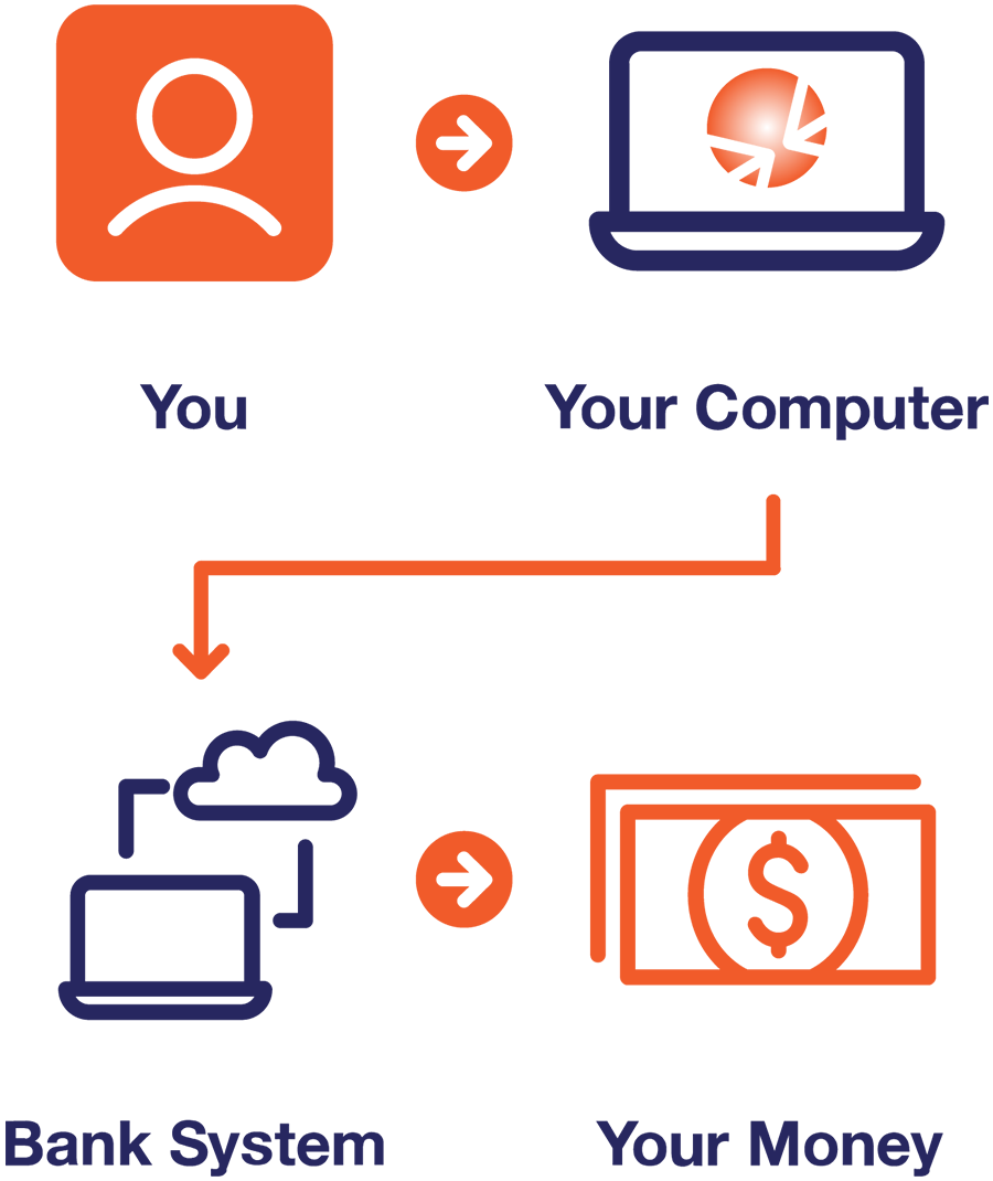 You -> Your Computer -> Bank System -> Your Money